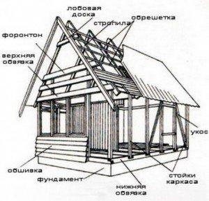 konstrukciya-karkasnogo-doma